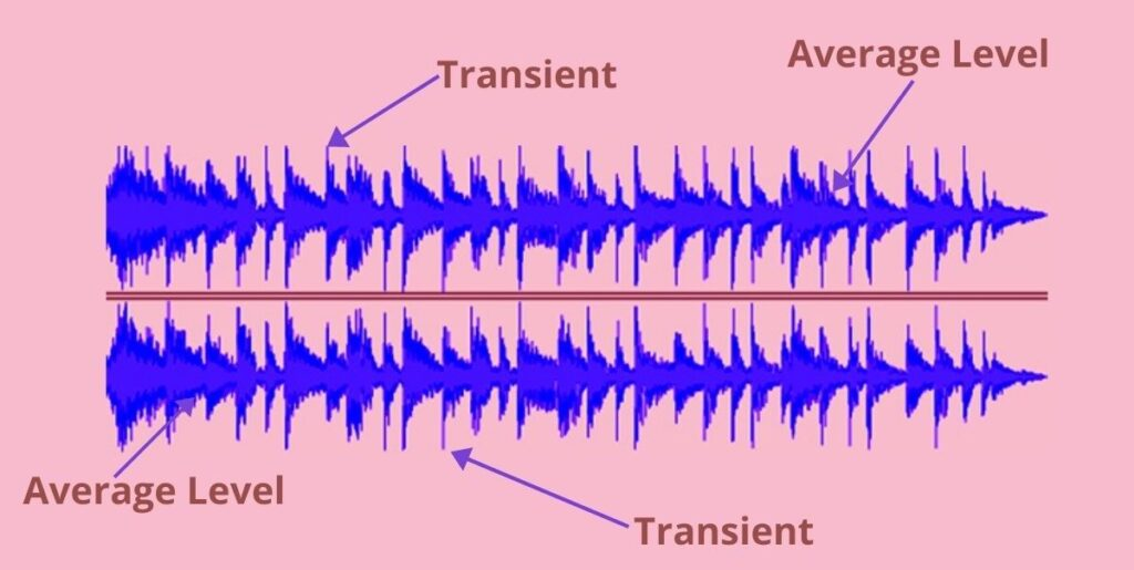 What is transient